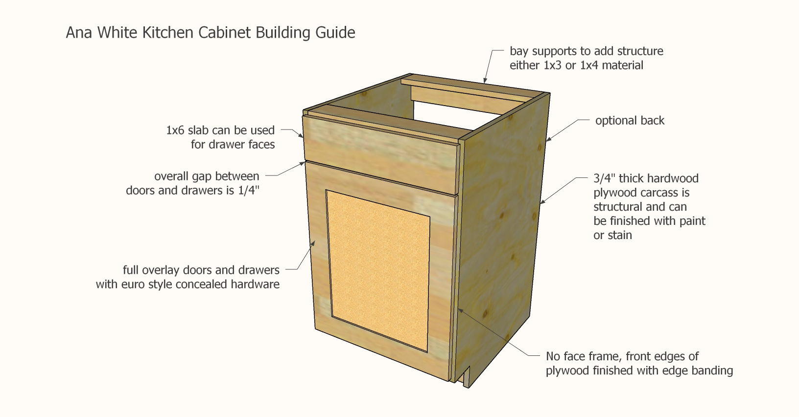 Frameless Kitchen Cabinet Building Guide Ana White
